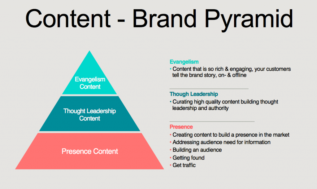 Content Brand Pyramid